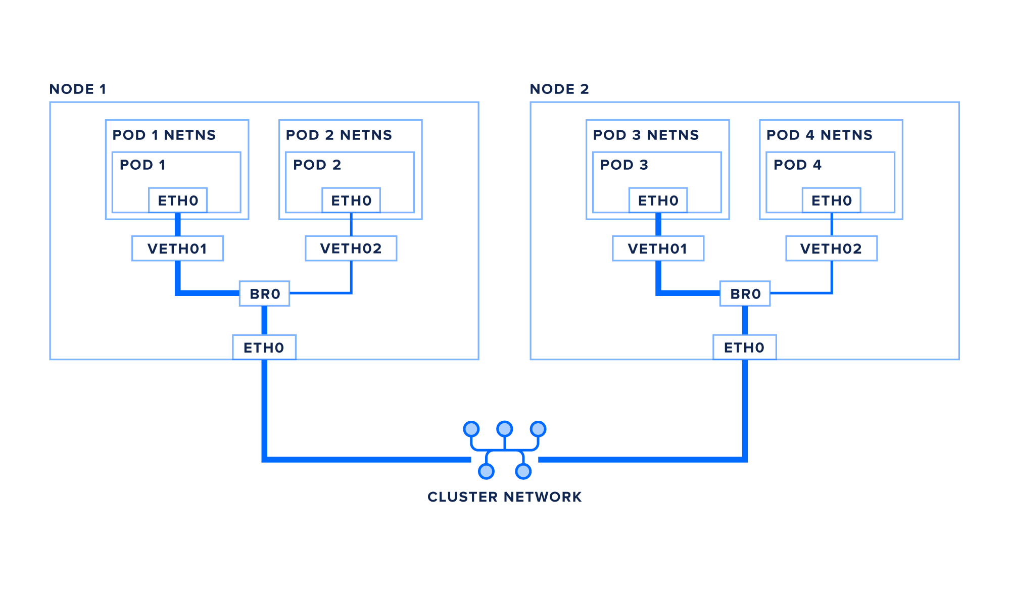 Networking diagram between two Kubernetes nodes